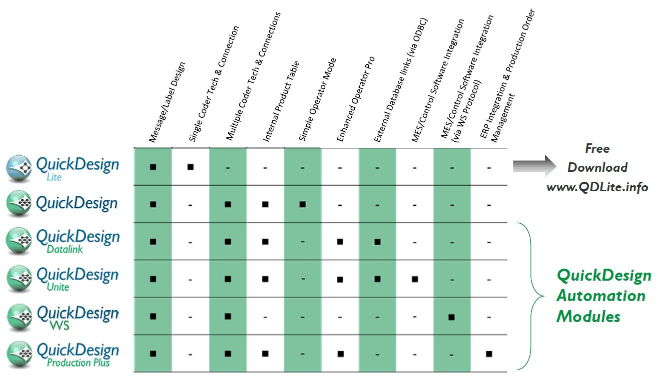 Domino QuickDesign 5 Product Matrix