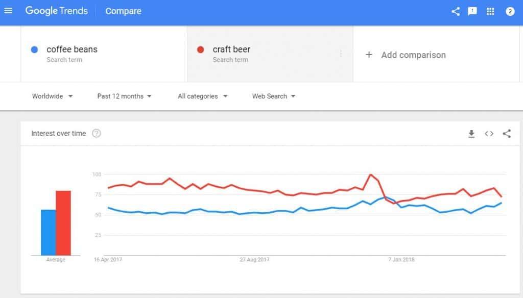Google Trends Data - Last 12 Months