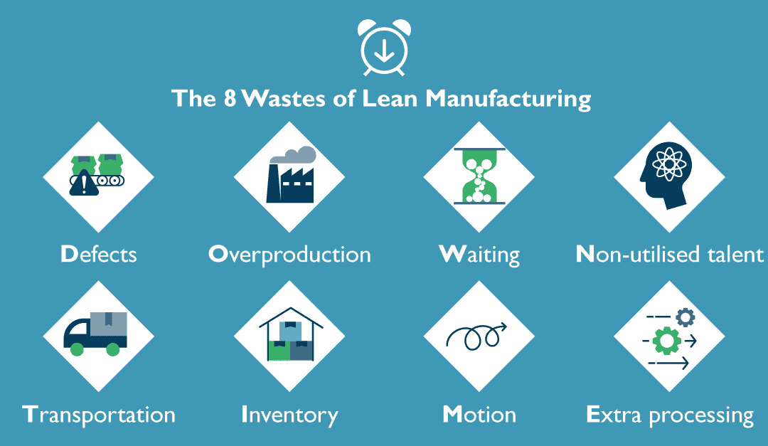 Lean Manufacturing And Industry 4.0 Tackling The '8 Wastes Of Lean' In Coding And Marking